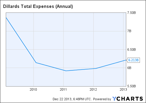 DDS Total Expenses (Annual) Chart