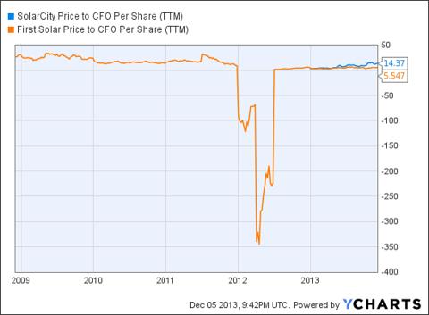 SCTY Price to CFO Per Share (NYSE:<a href='http://seekingalpha.com/symbol/TTM' title='Tata Motors Limited'>TTM</a>) Chart