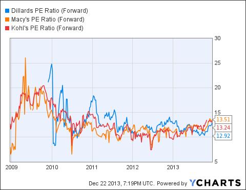 DDS PE Ratio (Forward) Chart