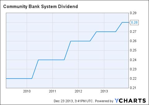 CBU Dividend Chart