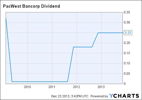 PACW Dividend Chart