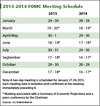 FOMC meeting schedule S&P 500 up 27% ... why stop now?