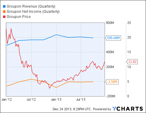GRPN Revenue (Quarterly) Chart