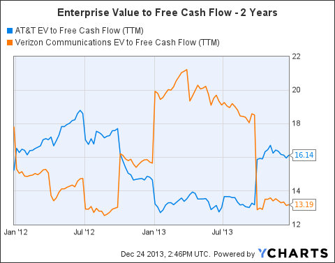 T EV to Free Cash Flow (<a href=
