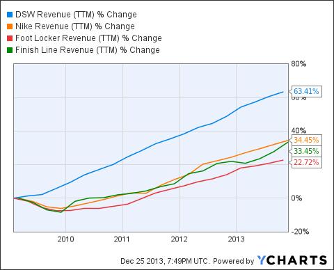 DSW Revenue (NYSE:<a href='http://seekingalpha.com/symbol/TTM' title='Tata Motors Limited'>TTM</a>) Chart