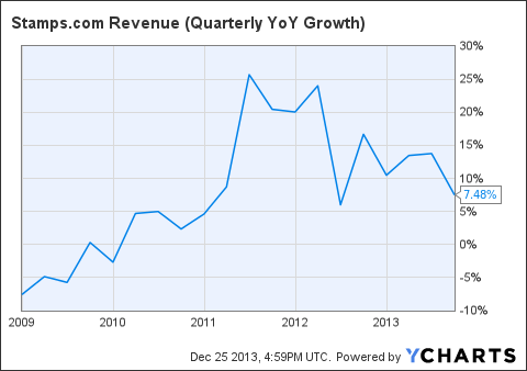 STMP Revenue (Quarterly YoY Growth) Chart