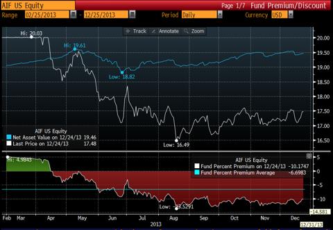 AIF price vs NAV