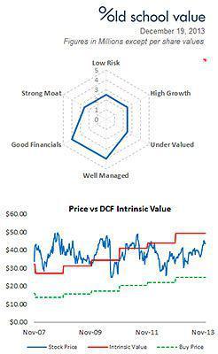 APEI Visual Investment Summary