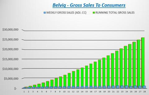 Estimated Gross Sales To Consumers