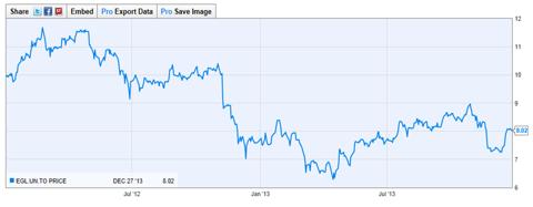 Eagle Energy Trust - 2011-2013