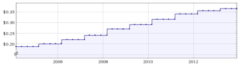 Waste Management 10 Year Dividend History