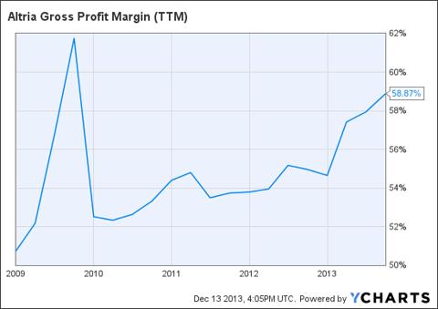 MO Gross Profit Margin (NYSE:<a href='http://seekingalpha.com/symbol/TTM' title='Tata Motors Limited'>TTM</a>) Chart