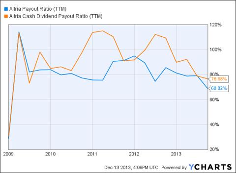 MO Payout Ratio (<a href='http://seekingalpha.com/symbol/TTM' title='Tata Motors Limited'>TTM</a>) Chart
