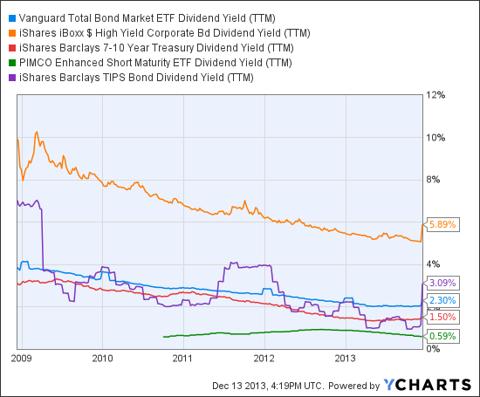 BND Dividend Yield (<a href='http://seekingalpha.com/symbol/TTM' title='Tata Motors Limited'>TTM</a>) Chart