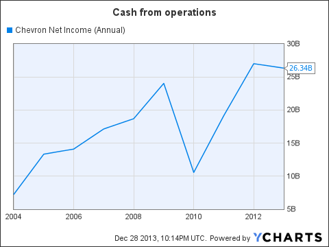 CVX Net Income (Annual) Chart