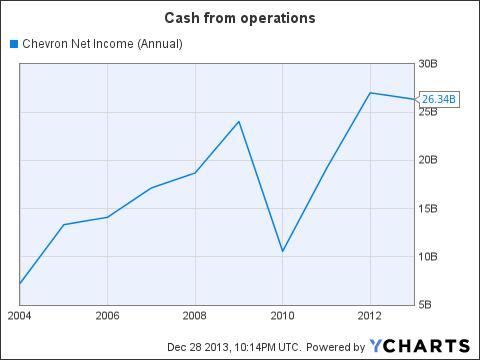 CVX Net Income (Annual) Chart