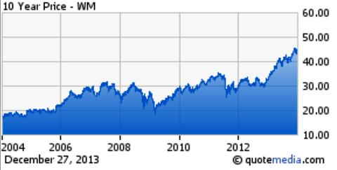 Waste Management 10 Year Chart