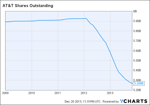 T Shares Outstanding Chart
