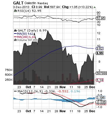https://staticseekingalpha.a.ssl.fastly.net/uploads/2013/12/3/saupload_galt_chart1.png