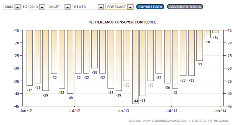 consumer confidence netherlands 2013