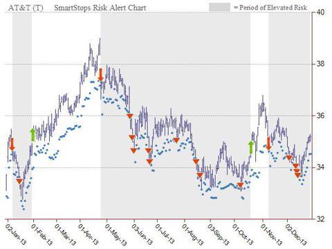 AT&T SmartStops Risk Chart