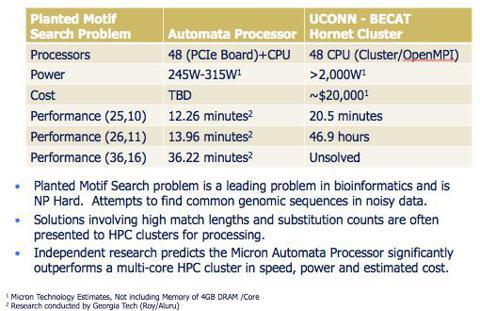 Automata Processor comparison