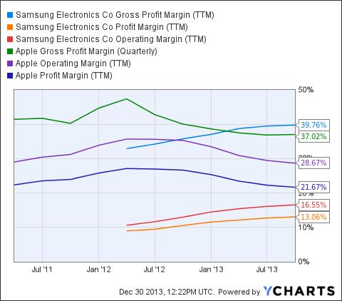 SSNLF Gross Profit Margin (<a href='http://seekingalpha.com/symbol/TTM' title='Tata Motors Limited'>TTM</a>) Chart