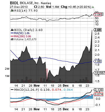 https://staticseekingalpha.a.ssl.fastly.net/uploads/2013/12/30/saupload_biol_chart1.png