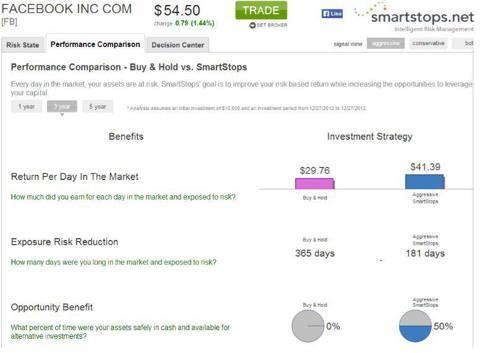 SmartStops Facebook Performance Comparison