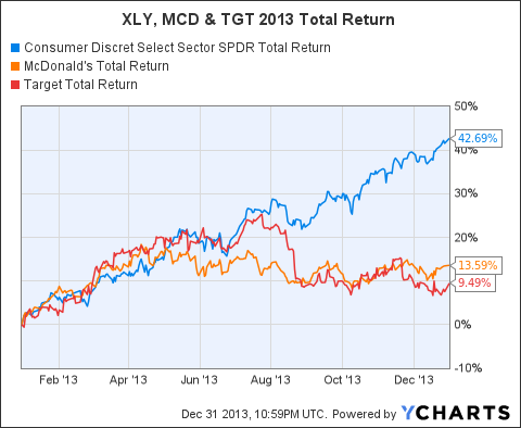 XLY Total Return Price Chart
