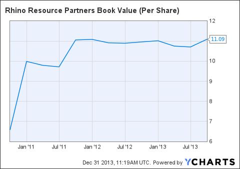 RNO Book Value (Per Share) Chart