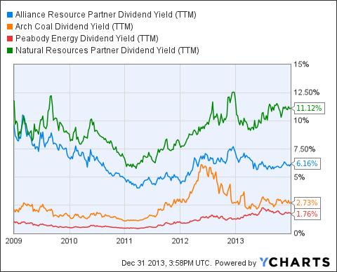 ARLP Dividend Yield (<a href=