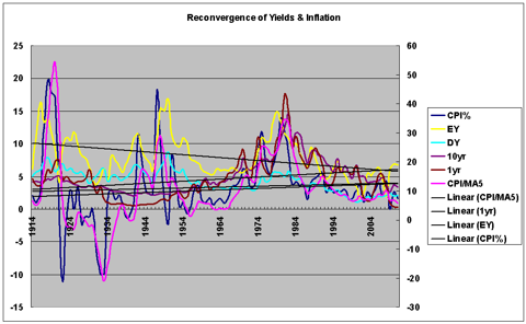 convergence of yields