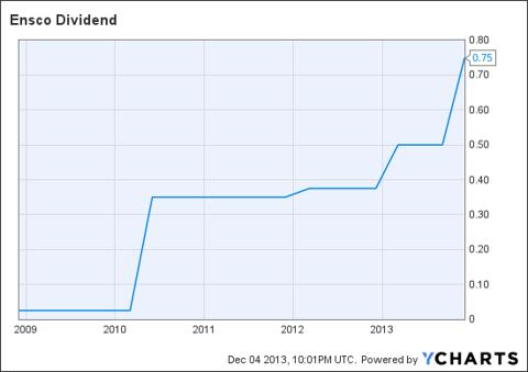 ESV Dividend Chart