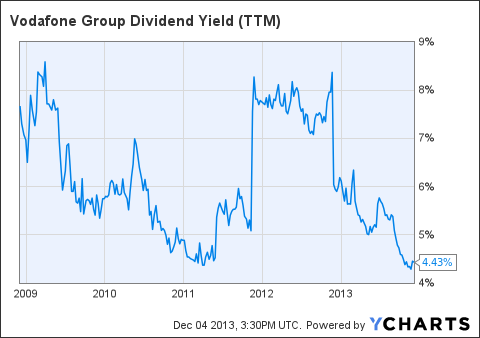VODPF Dividend Yield (<a href=