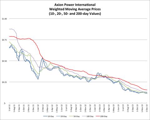 11.26.13 AXPW Price