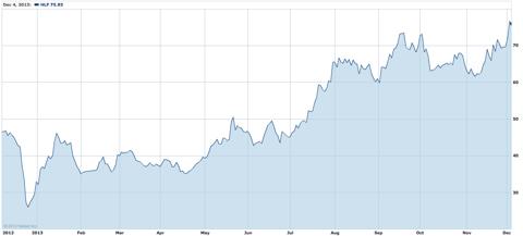 HLF 1 Year Chart