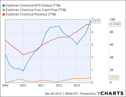 EMN EPS Diluted (NYSE:<a href='http://seekingalpha.com/symbol/TTM' title='Tata Motors Limited'>TTM</a>) Chart