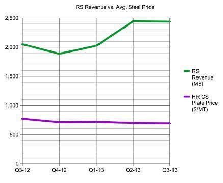 RS Revenue vs. Steel Price