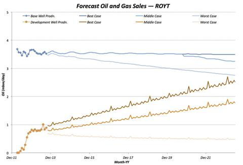 Well Production Forecast