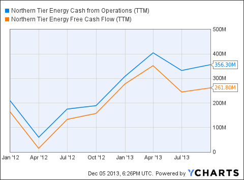 NTI Cash from Operations (<a href='http://seekingalpha.com/symbol/TTM' title='Tata Motors Limited'>TTM</a>) Chart