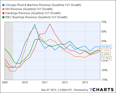 CVR Revenue (Quarterly YoY Growth) Chart