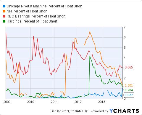 CVR Percent of Float Short Chart
