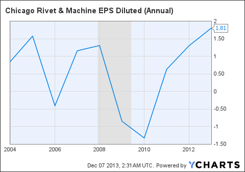 CVR EPS Diluted (Annual) Chart