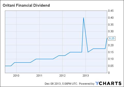 ORIT Dividend Chart