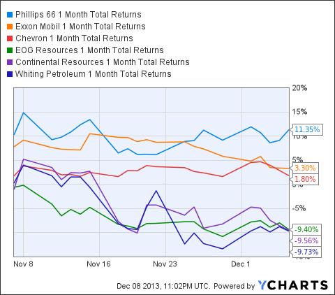 PSX 1 Month Total Returns Chart