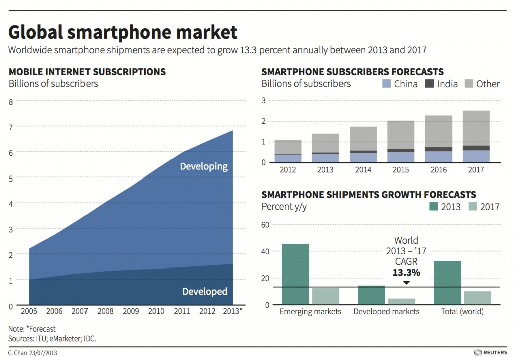 smartphone market Worldwide smartphone shipments declined 05% in 2017, the first year-over-year decline the market has experienced since the introduction of what we now know as smartphones.