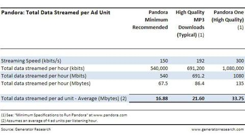 Pandora_Total-Data-Streamed-per-Hour