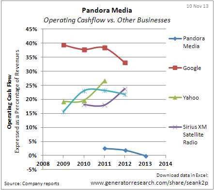 Pandora_Comparison-of-Operating-Cashflow-with-Google-Yahoo-Sirius-XM-Radio-and-ITV