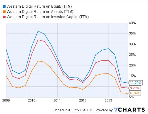 WDC Return on Equity (<a href=